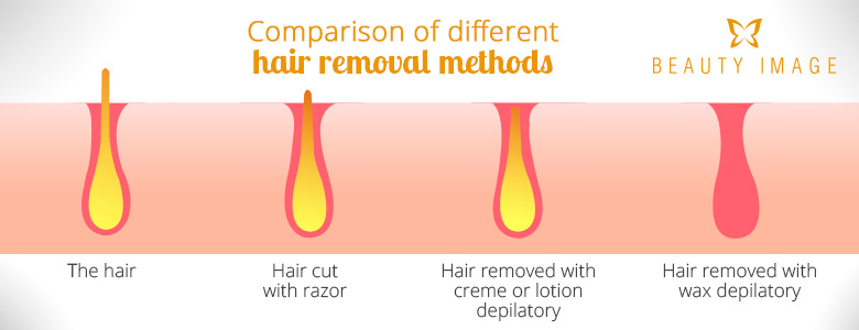 Hair Removal Methods