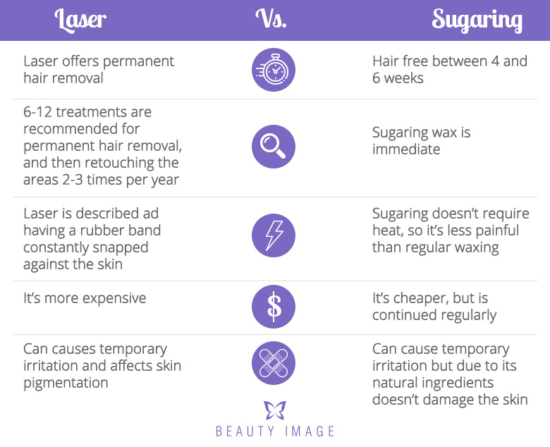 Sugaring Wax Vs. Laser